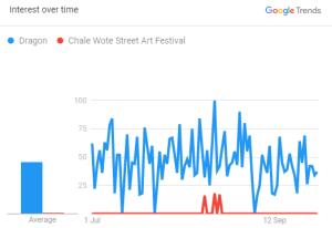 Dragon-Chale Wote Street Art Festival